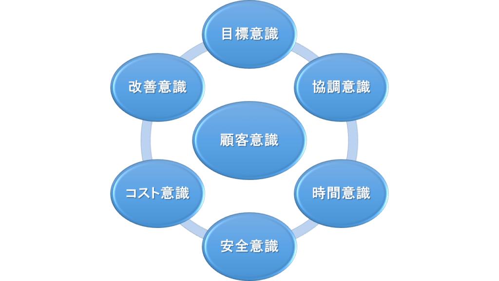 7つの就業意識