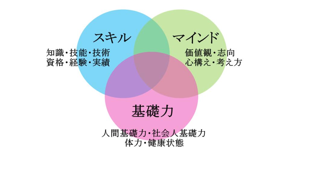 採用基準のポイントの図