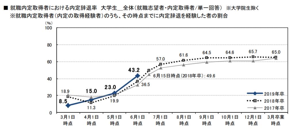 内定辞退率のグラフ