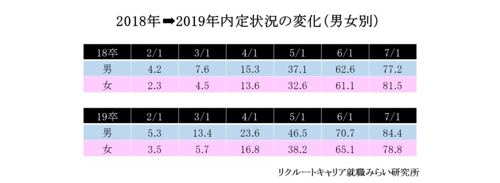 内定率の男女別の表