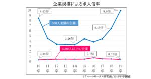 企業規模による求人倍率のグラフ