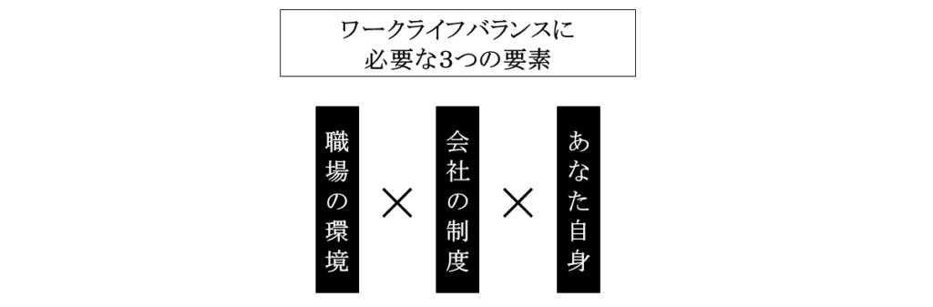 ワークライフバランスの図