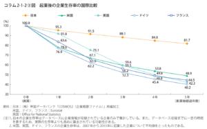 生存率のグラフ