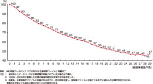 企業の30年後の生存率